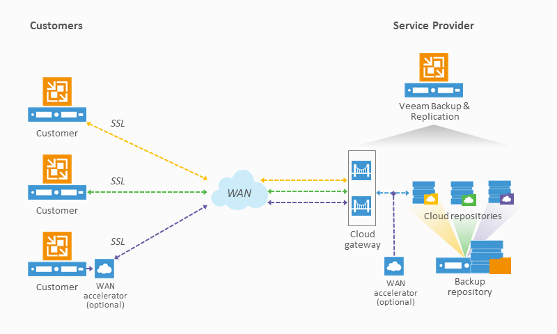 Veeam-Cloud-Connect-diagram-800x480